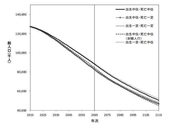 総人口の将来見通し.JPG